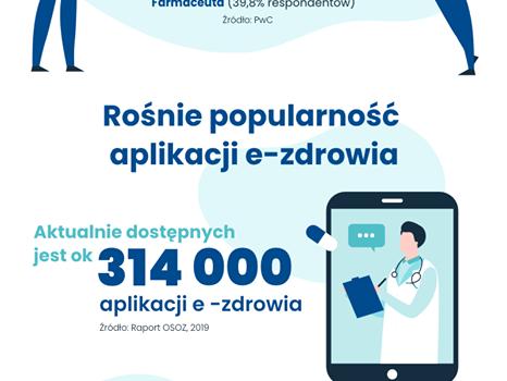 Telemedycyna i aplikacje medyczne – e-zdrowie w czasach epidemii.
